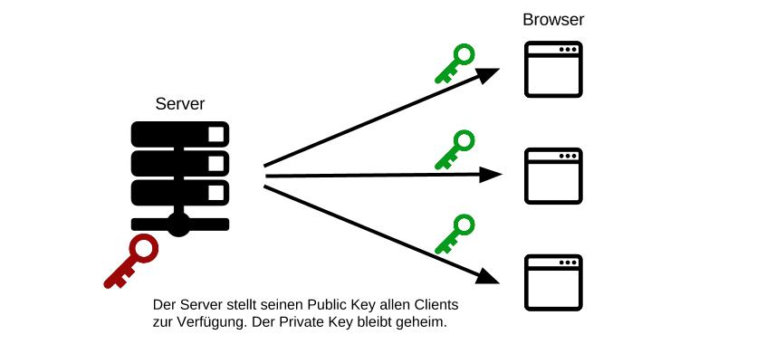 Der Server stellt seinen Public Key zur Verfügung.