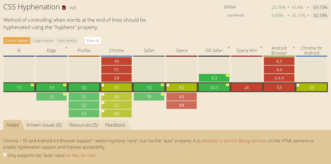 Viele Browser unterstützen hyphens auto im CSS