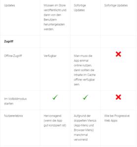 PWA - Möglichkeiten und Einschränkungen